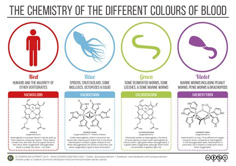 blood color the chemistry of the colours of blood compound interest