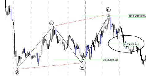 harmonic pattern analysis with amibroker how to trade abcd harmonic pattern bramesh s technical