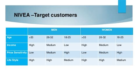 Mba Target Market Demographics by Nivea Marketing Plan For Mba Vinod Bobade