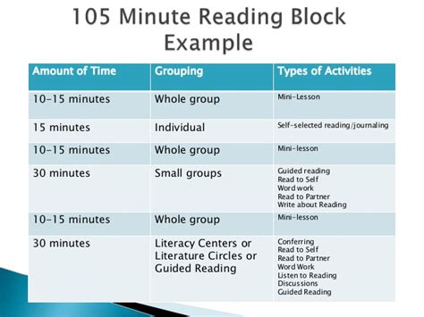 lesson plan template block 90 minute reading workshop structure