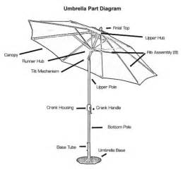 Patio Umbrella Parts Replacement Parts For Patio Umbrella Go Search For Tips Tricks Cheats Search At