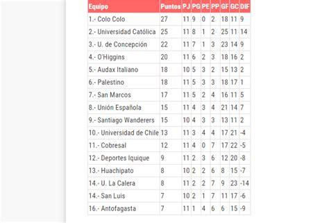 tabla de posiciones conmebol 2016 chile tabla de posiciones del torneo de apertura 2015 16