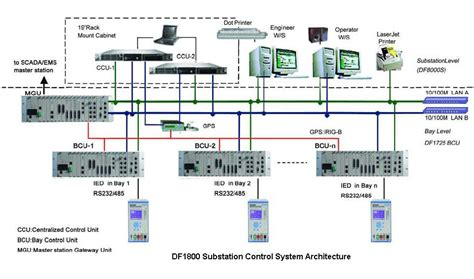 design of home automation network based on cc2530 design of home automation network based on cc2530 21