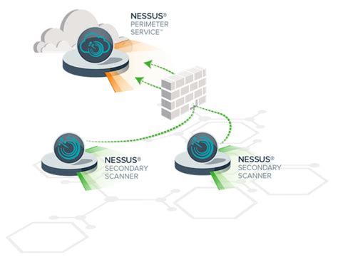 nessus scan taking nessus perimeter service to the next level
