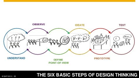 design thinking hasso plattner sap s road to innovation design thinking and lean