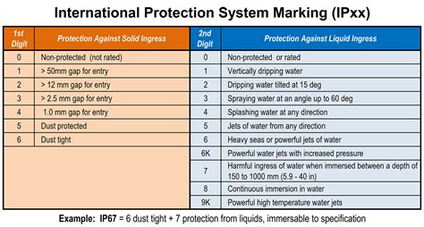 ingress protection chart ingress contamination leak testing ip67 leak test ip68