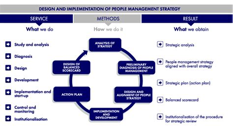 design management tips people management