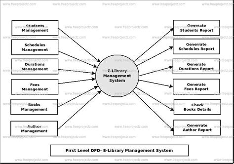 context level diagram for library management system e library management system dataflow diagram