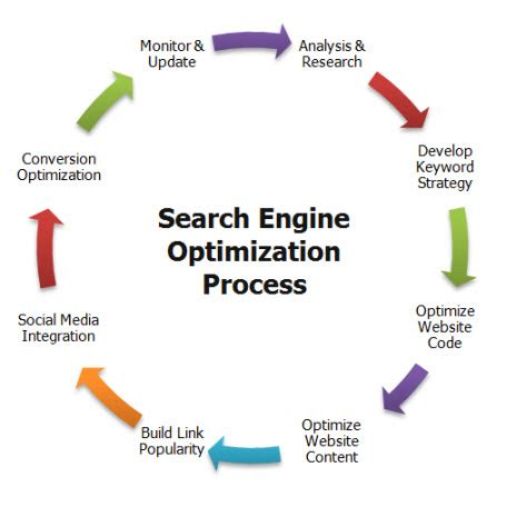 Search Engine Optimization Marketing Services 5 by Seo Architech Local Seo Company Process And Projects