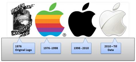 apple logo history little known facts about some of the most popular logos in