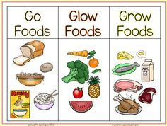foods that will make you go to the bathroom go glow and grow foods sorting activity worksheet and