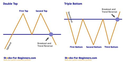 stock pattern picture stock chart patterns tutorial