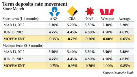Term Deposit Section 80c by Banks Save Millions As Deposit Rates Sink The Australian