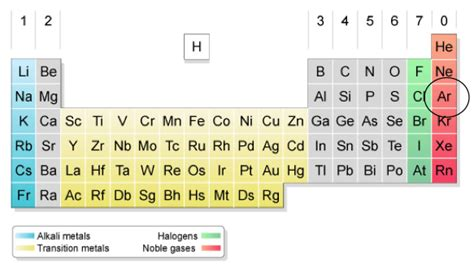 What Is Ar On The Periodic Table by Techassessment3 Argon