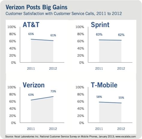 verizon wireless makes significant improvements in
