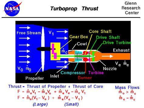 boat propeller thrust equation turboprop thrust