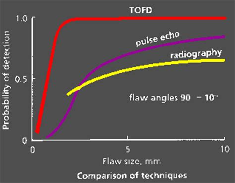 The Tofd Method Between Radiography And Ultrasonic In