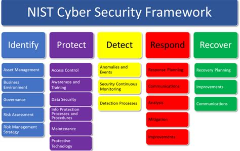 security policy framework template introduction to the nist cybersecurity framework for a