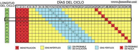 Calendario De Ovulacion Para Tener Un Varon Calendario Ovulacion Para Embarazo Noviembre 2017