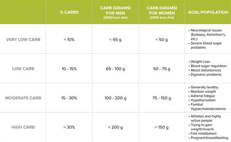 g kg carbohydrates per day the 3 step process to determining your ideal carbohydrate
