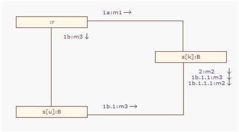 diagramme de communication uml exemple outil uml diagrammes de communication exemple