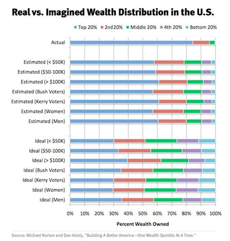 the vs the south wealth that s interesting wealth distribution in america