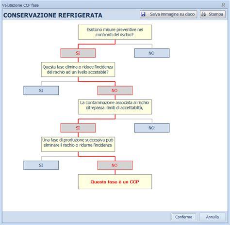 piano di autocontrollo alimentare software haccp redazione manuale di autocontrollo
