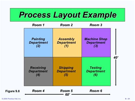 layout of process layout strategies