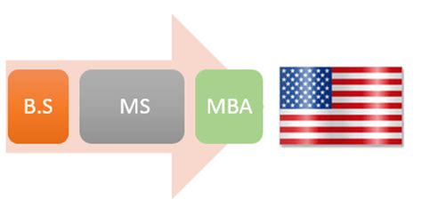 Ms Mba by Why International Students Choose To Study In Us Money