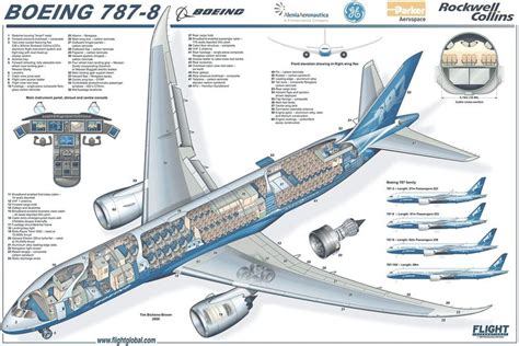 boeing 787 dreamliner diagram aviation world of aircraft technical boeing 787
