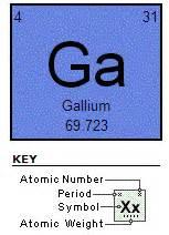 index of iii v gallium arsenide
