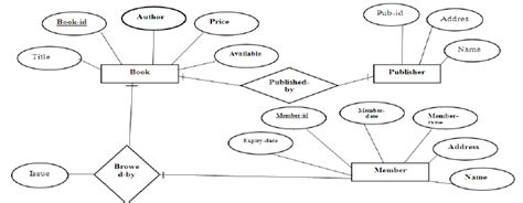 sle er diagram for library management system e r diagram for library management system