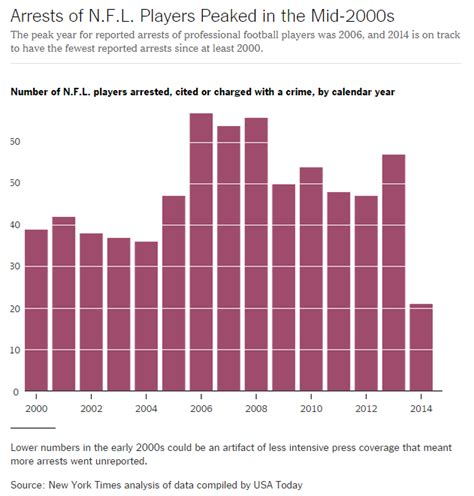 Domestic Violence Criminal Record Saturday Stat Nfl Players May Be More Abiding Than Other Sociological Images