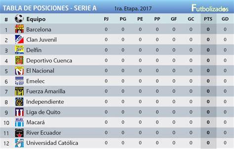 tabla de posiciones del ceonato de futbol colombiano 2016 posiciones y fixture