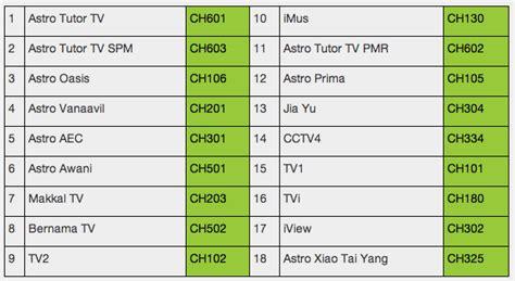 Harga Channel Astro perkhidmatan tv percuma astro njoi dilancarkan untuk