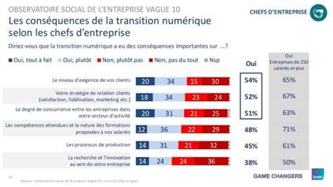 Credit Formation Du Chef D Entreprise La Transformation Digitale Un Ph 233 Nom 232 Ne De Mode Pour Les Salari 233 S Et Les Chefs D Entreprise