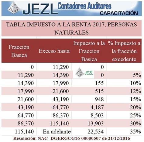 impuesto a la renta tabla 2016 ecuador tabla de impuesto a la renta ir 2017 2016 2015 personas