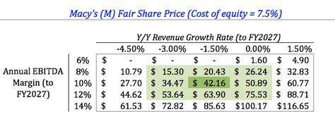 macys sales stabilization  generate large upside macys  nysem seeking alpha