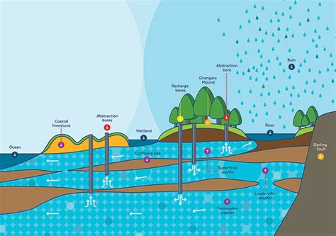 Groundwater Diagram For