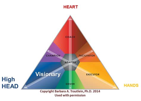 kotter head and heart change intelligence visionaries and facilitators