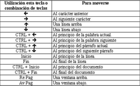 combinacion de teclas para guardar un libro en excel c 243 mo moverse por un documento microsoft word 97