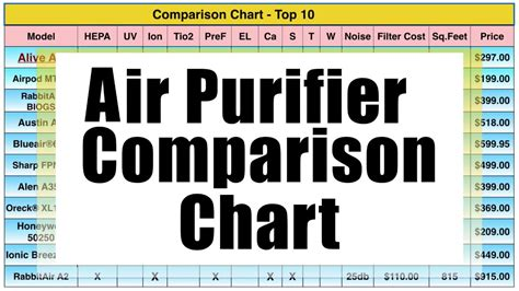 air purifier comparison chart 2019