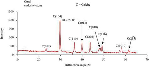 Xrd Pattern Of Calcium Carbonate | x ray diffraction is a promising tool to characterize