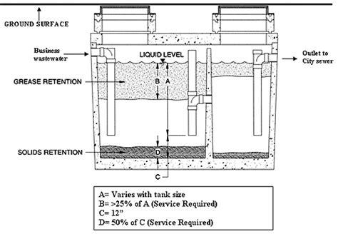 grease trap diagram grease interceptor valley ca official website