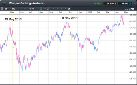 westpac bank price today australian bank stocks fallen on stellar profit
