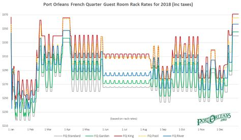 Rack Rates by Port Orleans Resort Room Rates