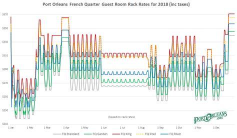 Rack Rate by Port Orleans Resort Room Rates
