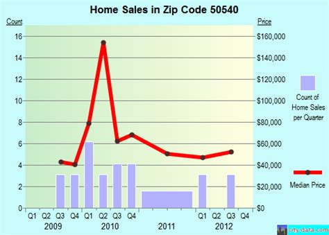 Area Code 604 Lookup Fonda Ia Zip Code 50540 Real Estate Home Value Estimator Recent Home Sales