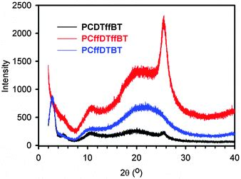 pattern property html effect of fluorination pattern and extent on the