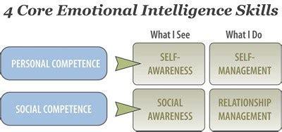 Emotional Intelligence 2 0 book review emotional intelligence 2 0 tasso